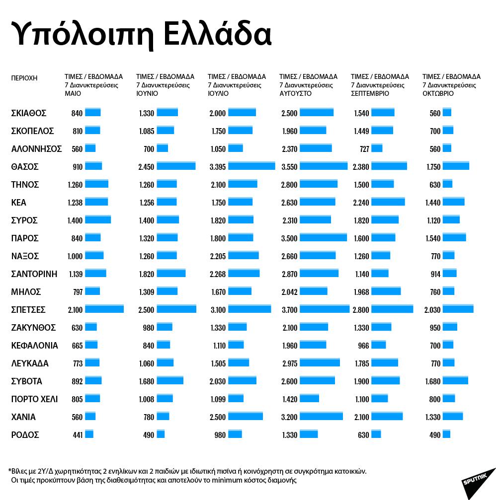 Τιμές μίσθωσης εξοχικών κατοικιών - Υπόλοιπη Ελλάδα