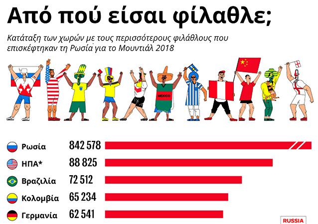 Παγκόσμιο Κύπελλο 2018, η προέλευση των ταξιδιωτών στη Ρωσία