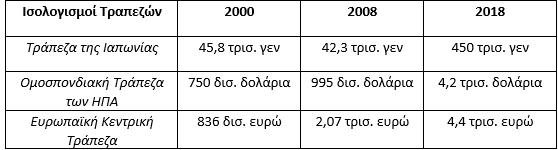 Ισολογισμοί Κεντρικών Τραπεζών